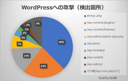 WordPressへの攻撃