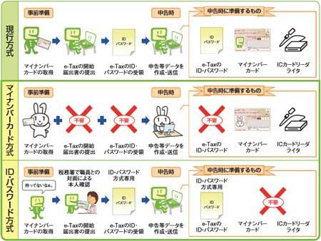 e-Tax利用の簡便化