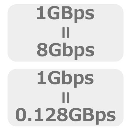 bps(bits per second)とBps(Byte per second)